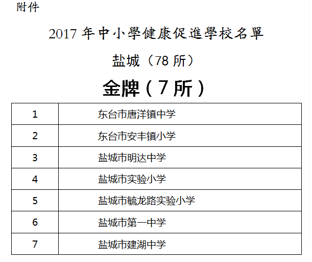 """2018年喜报一:我校被评为""""江苏省中小学健康促进金奖学校"""""""